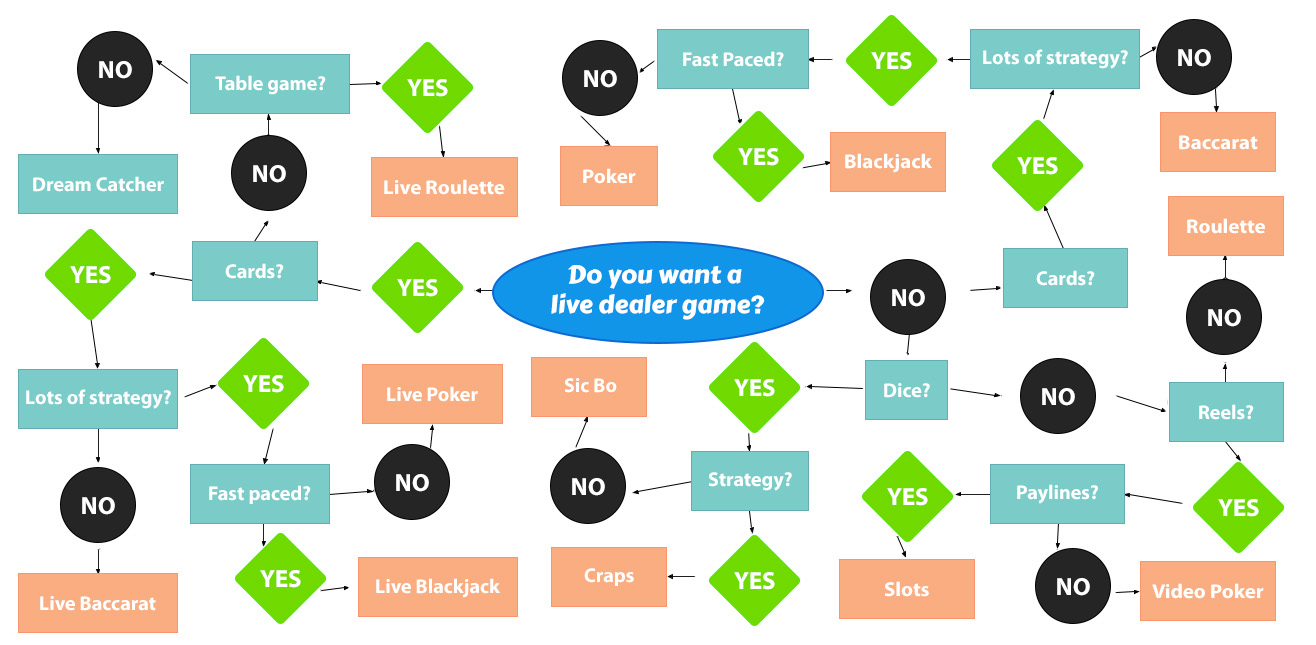 Which Is the Best Casino Game for You Flowchart